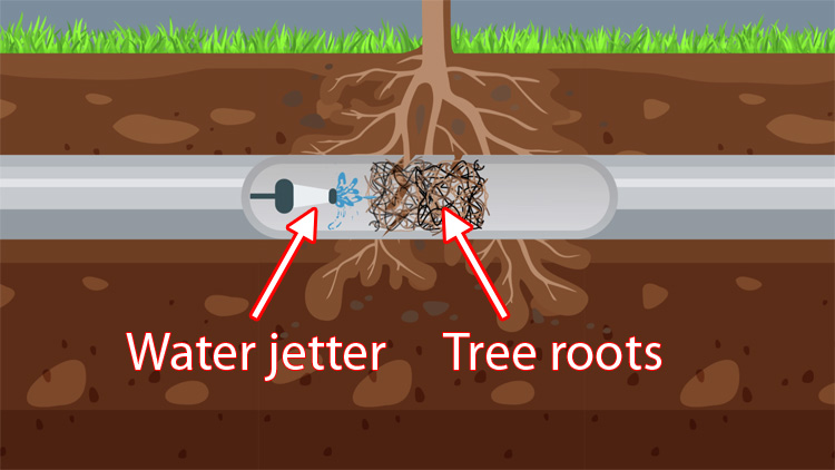 Clean the pipe with a water jetter
